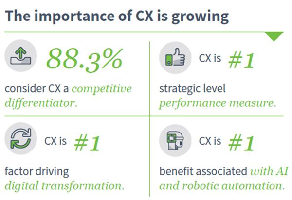 CX growing